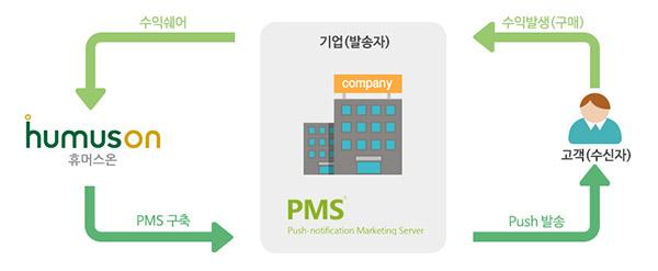 PMS 구축형 수익쉐어 서비스